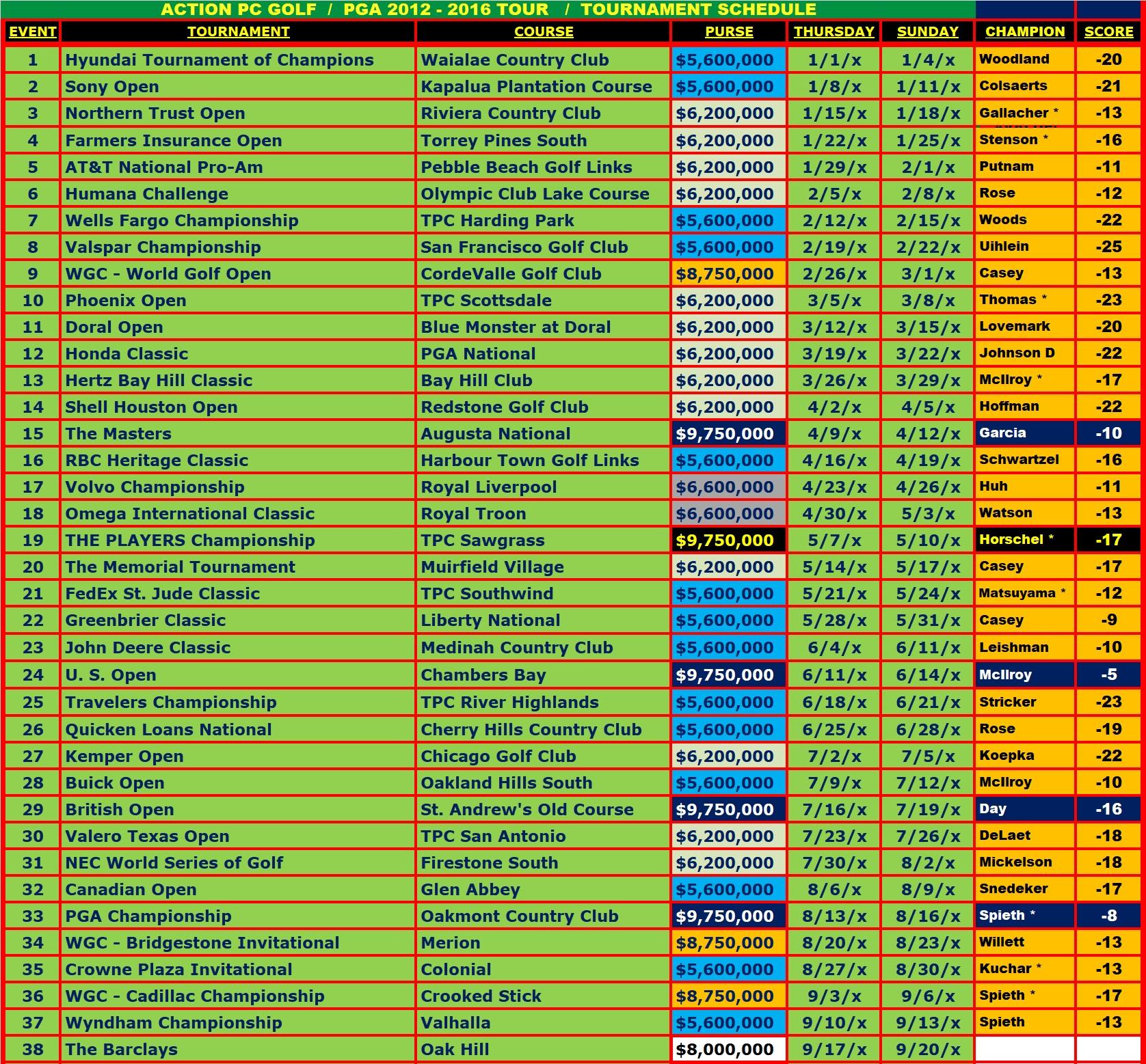 DKS - PGA 2012-2016.jpg