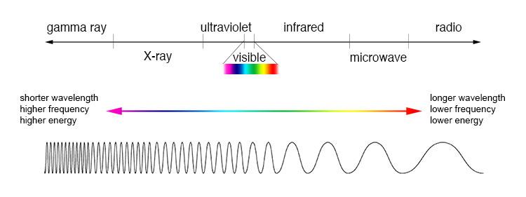 EM_spectrum_compare_level1_lg.jpg