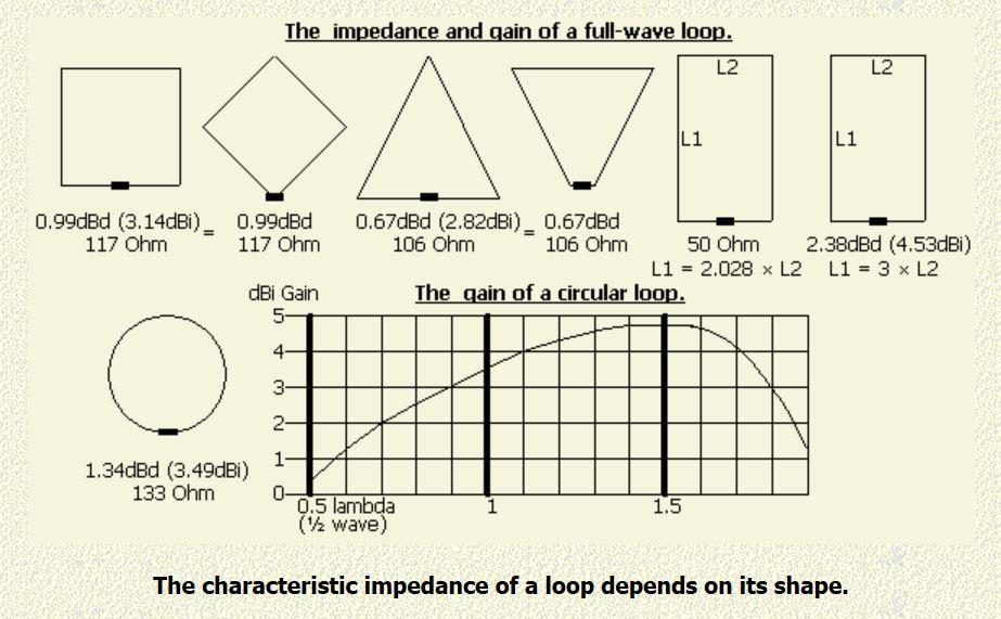 quad_loop_impedance_and_gain_chart.jpg